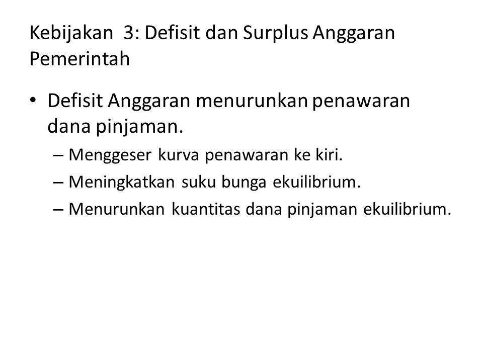 Kebijakan 3: Defisit dan Surplus Anggaran Pemerintah Defisit Anggaran menurunkan penawaran dana pinjaman. – Menggeser kurva penawaran ke kiri. – Menin