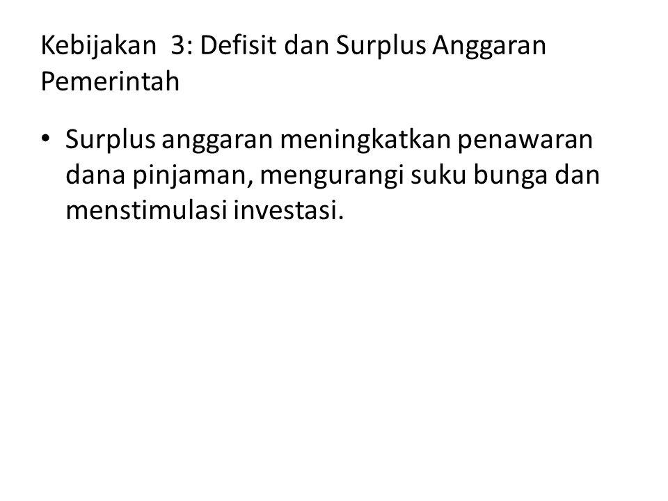 Kebijakan 3: Defisit dan Surplus Anggaran Pemerintah Surplus anggaran meningkatkan penawaran dana pinjaman, mengurangi suku bunga dan menstimulasi inv