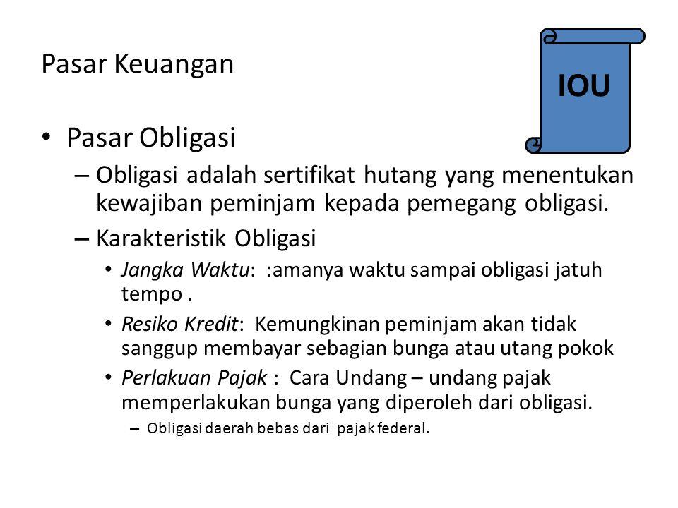 Figure 3 Kenaikan Permintan untuk Dana Pinjaman Loanable Funds (in billions of dollars) 0 Interest Rate 1.