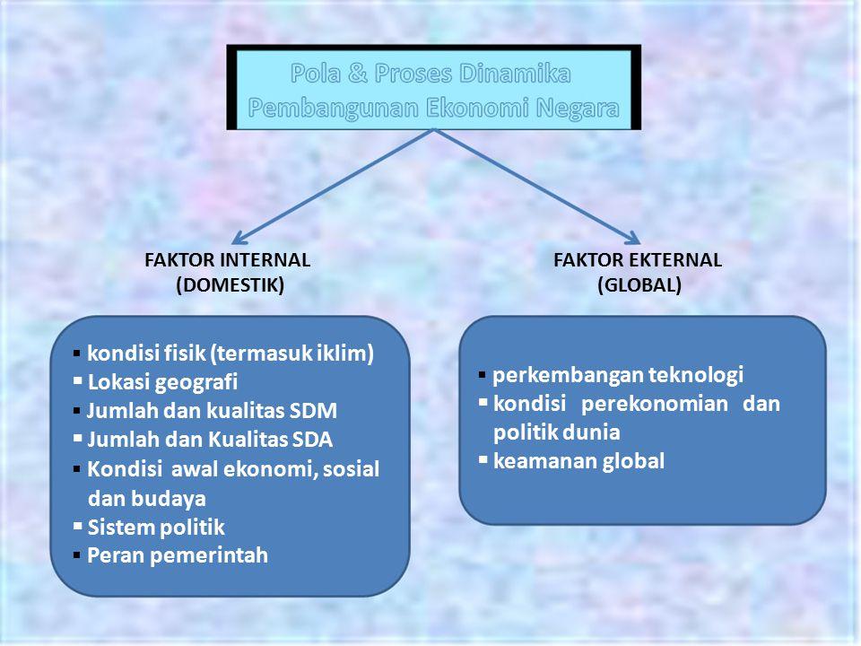 FAKTOR INTERNAL (DOMESTIK)  kondisi fisik (termasuk iklim)  Lokasi geografi  Jumlah dan kualitas SDM  Jumlah dan Kualitas SDA  Kondisi awal ekono