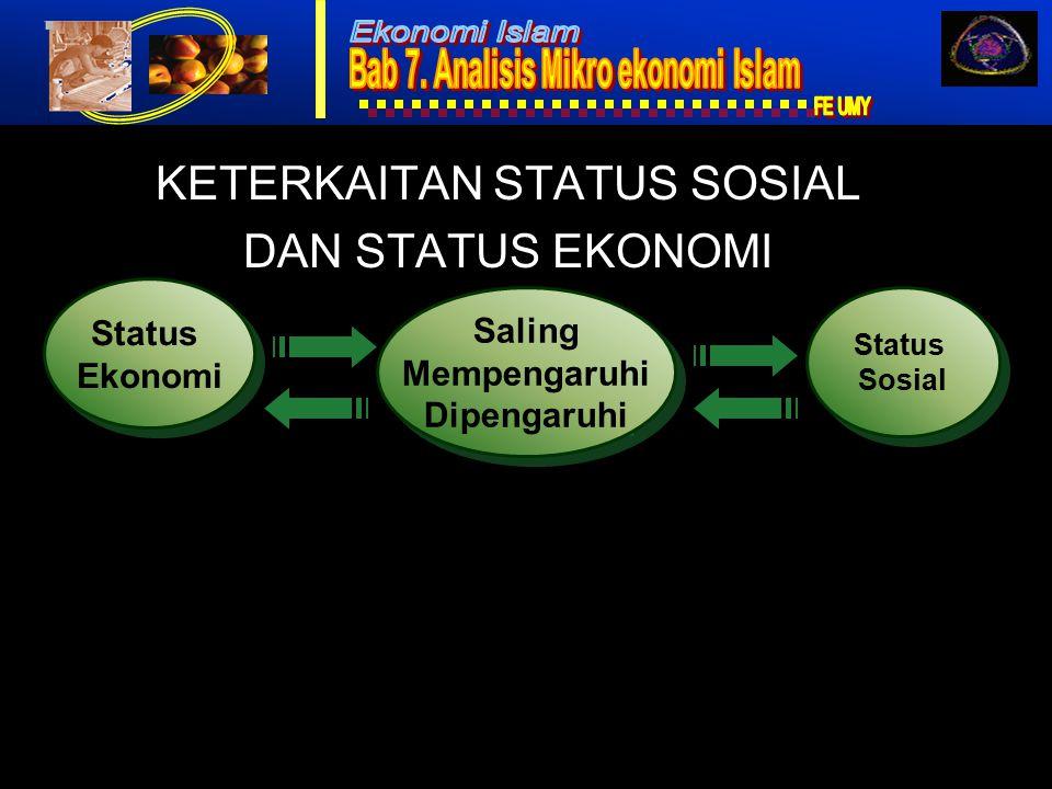 Ekonomi Islam8 KETERKAITAN STATUS SOSIAL DAN STATUS EKONOMI Status Ekonomi Status Ekonomi Saling Mempengaruhi Dipengaruhi Saling Mempengaruhi Dipengaruhi Status Sosial Status Sosial