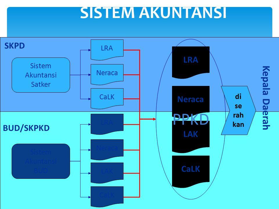 24 SISTEM AKUNTANSI SKPD LRA Neraca CaLK LRA Neraca CaLK LAK LRA Neraca CaLK LAK PPKD Sistem Akuntansi Satker Sistem Akuntansi BUD BUD/SKPKD di se rah kan Kepala Daerah