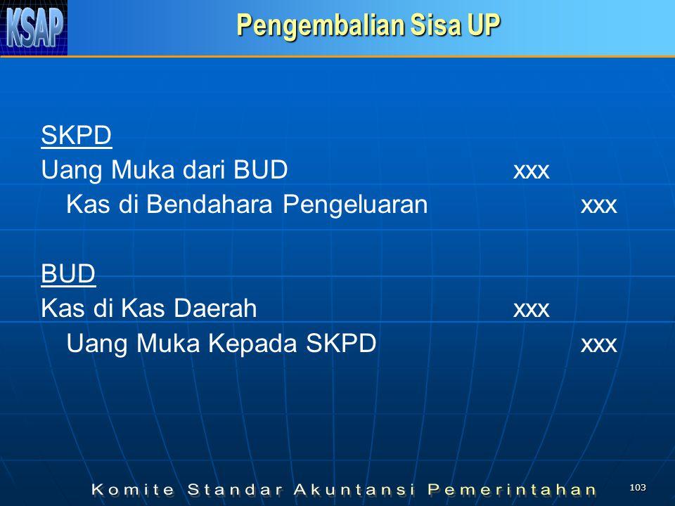 102 BELANJA DENGAN UP 3. PERTANGGUNGJAWABAN UP (SP2D GU-NIHIL) SKPD Belanja …xxx Piutang dari BUDxxx Uang Muka dari BUDxxx Kas di Bendahara Pengeluara