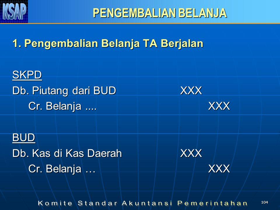 103 Pengembalian Sisa UP SKPD Uang Muka dari BUD xxx Kas di Bendahara Pengeluaran xxx BUD Kas di Kas Daerah xxx Uang Muka Kepada SKPD xxx