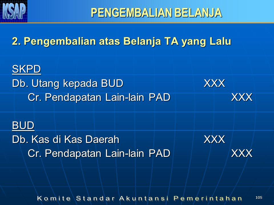 104 PENGEMBALIAN BELANJA PENGEMBALIAN BELANJA 1.Pengembalian Belanja TA Berjalan SKPD Db.