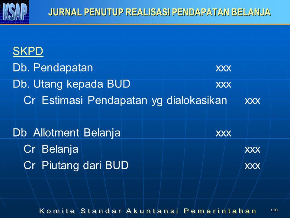 109 Realisasi Pengeluaran Pembiayaan Jurnal Realisasi Anggaran Untuk Investasi Jk. Panjang: Pengeluaran Pembiayaanxxx Kas di Kas Daerahxxx Jurnal Koro