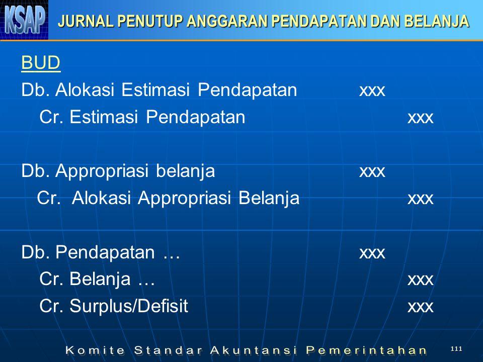 110 JURNAL PENUTUP REALISASI PENDAPATAN BELANJA SKPD Db. Pendapatanxxx Db. Utang kepada BUDxxx Cr Estimasi Pendapatan yg dialokasikanxxx Db Allotment