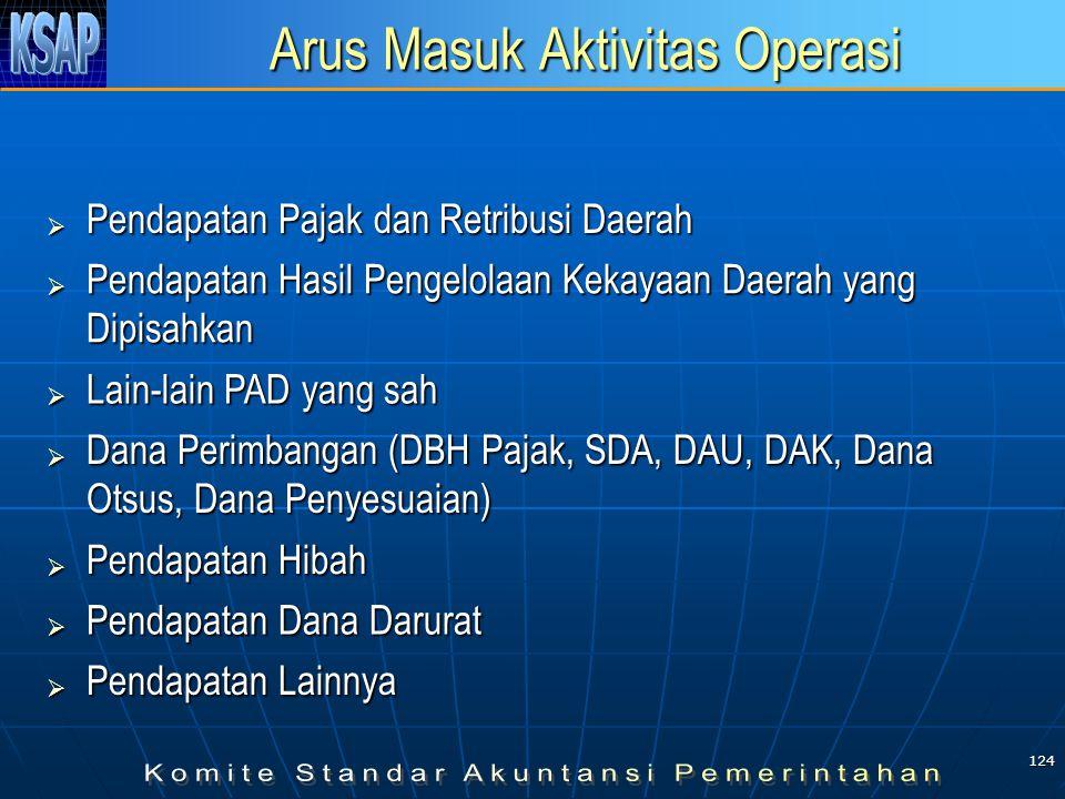 123 Struktur LAK Penyajian berdasarkan aktivitas: operasi; operasi; investasi aset nonkeuangan; investasi aset nonkeuangan; pembiayaan; pembiayaan; nonanggaran.