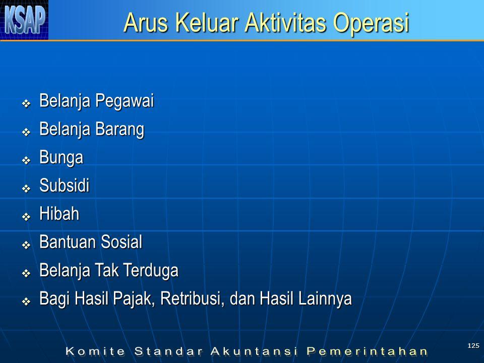 124 Arus Masuk Aktivitas Operasi  Pendapatan Pajak dan Retribusi Daerah  Pendapatan Hasil Pengelolaan Kekayaan Daerah yang Dipisahkan  Lain-lain PA