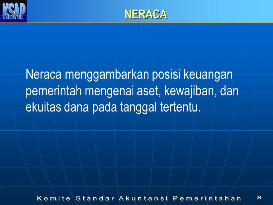 33 LAPORAN REALISASI ANGGARAN LRA (Paragraf 32 s.d. 37) Diatur khusus dalam PSAP Nomor 2 LRA menyajikan sekurang-kurangnya unsur-unsur : 1.pendapatan;