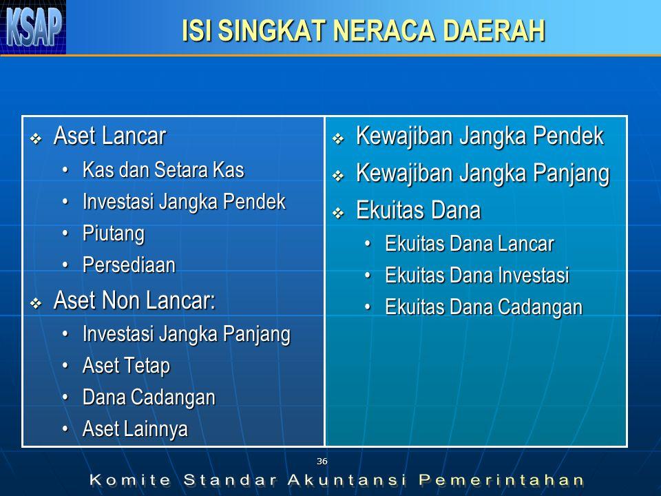 NERACA SKPD Neraca SKPD disusun oleh setiap SKPD menggambarkan posisi keuangan SKPD mengenai aset, kewajiban, dan ekuitas dana pada tanggal tertentu s