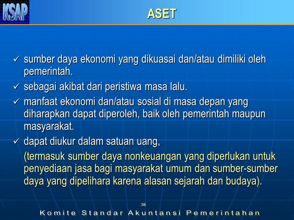 37 ISI SINGKAT NERACA SKPD  Aset Lancar Kas di Bendahara PengeluaranKas di Bendahara Pengeluaran Kas di Bendahara PenerimaanKas di Bendahara Penerimaan PiutangPiutang PersediaanPersediaan  Aset Non Lancar: Investasi Jangka Panjang Investasi Jangka Panjang Dana Bergulir Dana Bergulir Aset TetapAset Tetap Aset LainnyaAset Lainnya  Kewajiban Jangka Pendek Uang Muka dari BUD Pendapatan yang Ditangguhkan  Ekuitas Dana Ekuitas Dana Lancar Ekuitas Dana Investasi