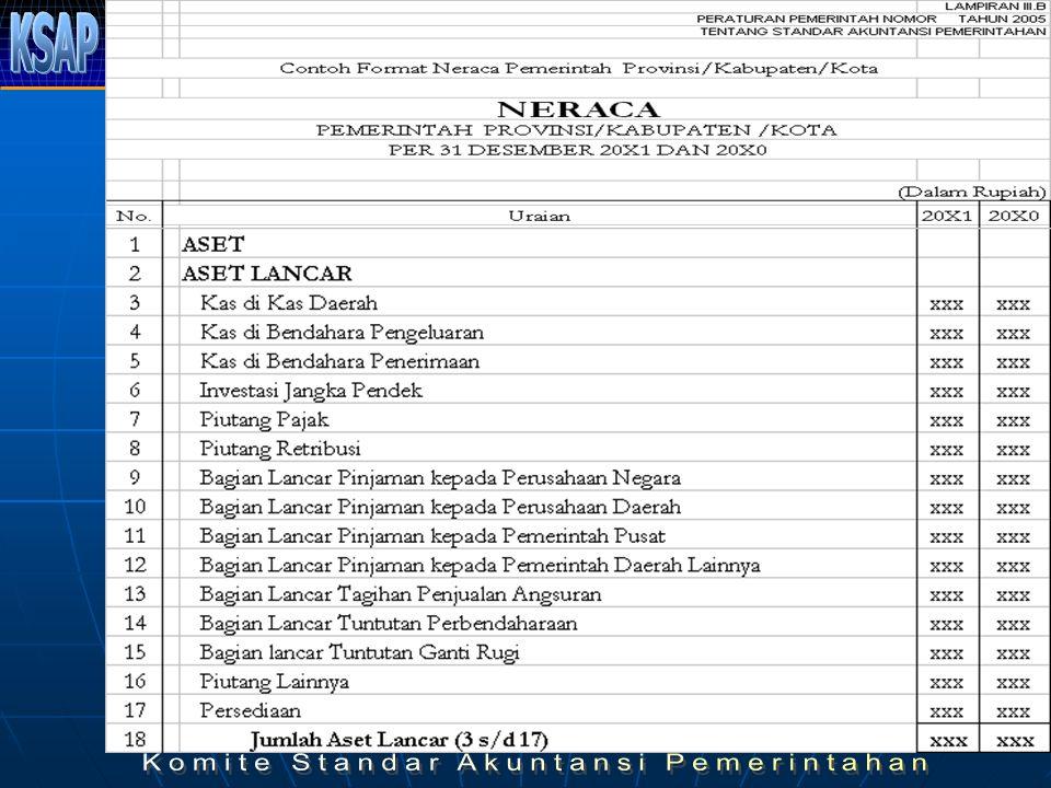 45 EKUITAS DANA Ekuitas Dana Lancar adalah selisih antara aset lancar dan kewajiban jangka pendek.
