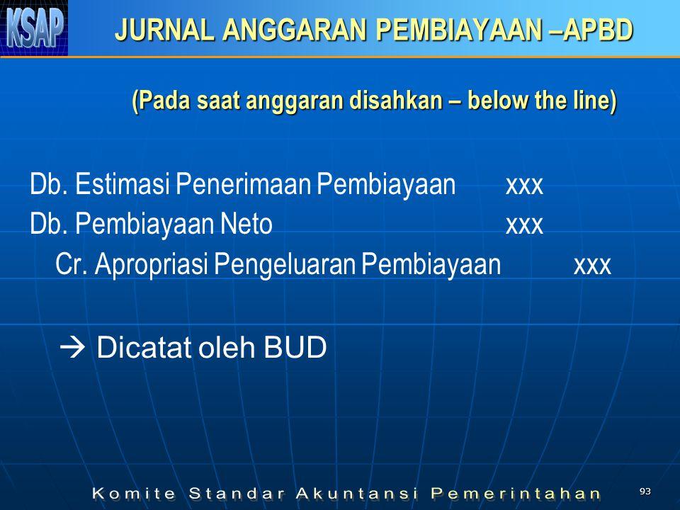92 JURNAL ANGGARAN PENDAPATAN DAN BELANJA – APBD (Pada saat anggaran disahkan – above the line) Db. Estimasi Pendapatanxxx Cr. Apropriasi Belanja xxx