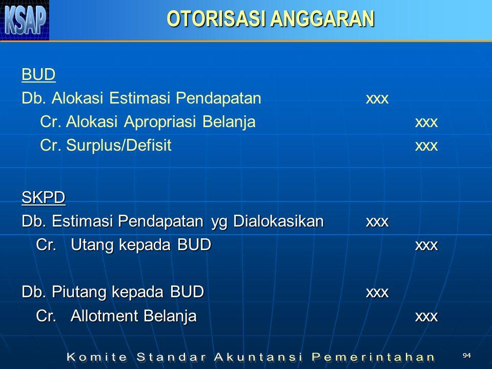 93 JURNAL ANGGARAN PEMBIAYAAN –APBD (Pada saat anggaran disahkan – below the line) Db. Estimasi Penerimaan Pembiayaanxxx Db. Pembiayaan Neto xxx Cr. A