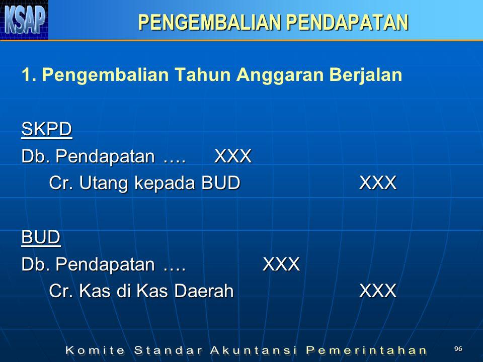 95 REALISASI PENDAPATAN REALISASI PENDAPATANSKPD Db.