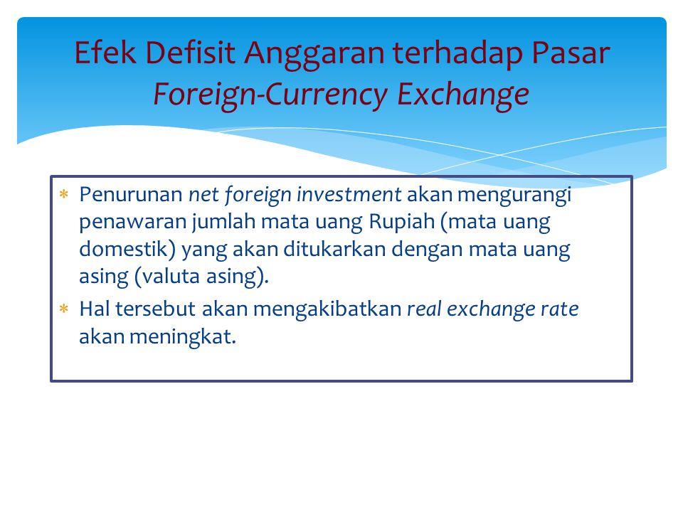 Efek Defisit Anggaran terhadap Pasar Foreign-Currency Exchange  Penurunan net foreign investment akan mengurangi penawaran jumlah mata uang Rupiah (m