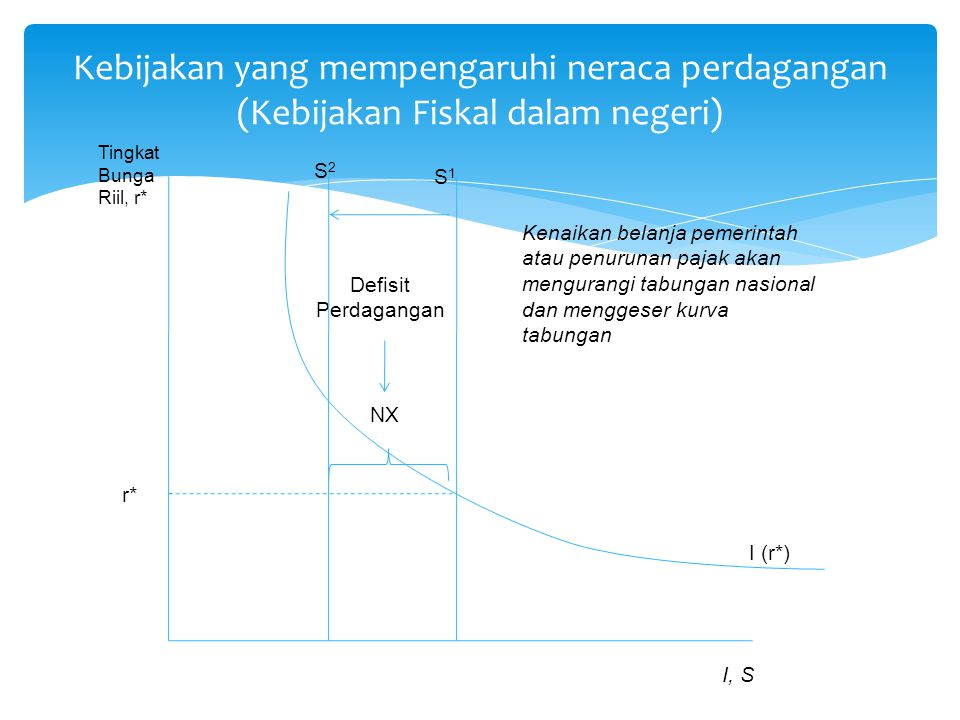 Kebijakan yang mempengaruhi neraca perdagangan (Kebijakan Fiskal dalam negeri) I (r*) S1S1 Defisit Perdagangan NX Tingkat Bunga Riil, r* I, S r* S2S2