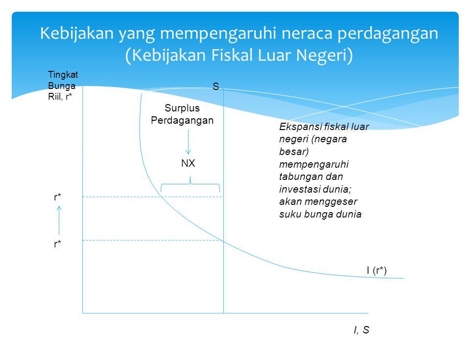 Kebijakan yang mempengaruhi neraca perdagangan (Kebijakan Fiskal Luar Negeri) I (r*) S Surplus Perdagangan NX Tingkat Bunga Riil, r* I, S r* Ekspansi