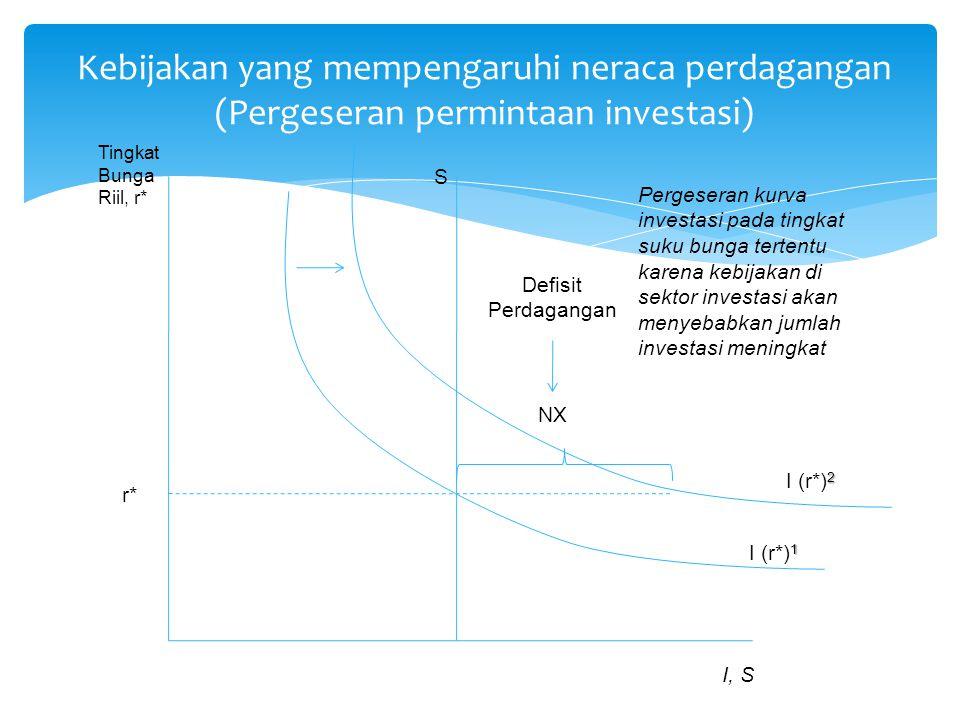 Kebijakan yang mempengaruhi neraca perdagangan (Pergeseran permintaan investasi) 1 I (r*) 1 S Defisit Perdagangan NX Tingkat Bunga Riil, r* I, S r* 2