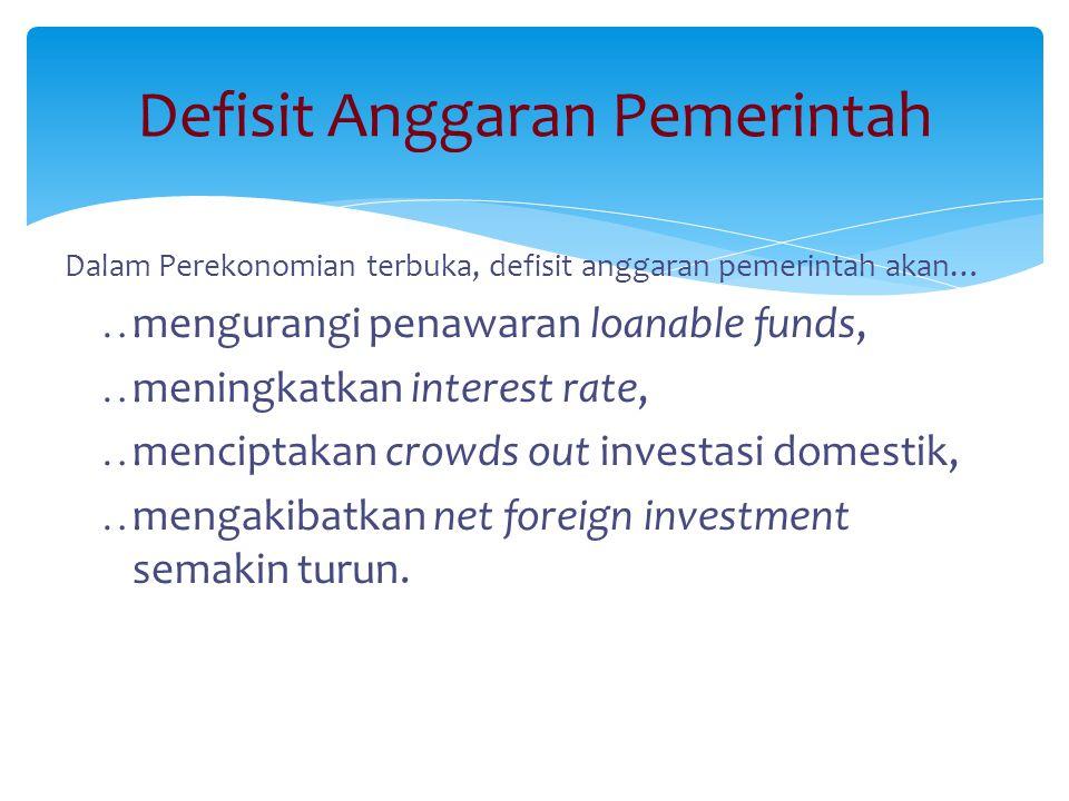 Defisit Anggaran Pemerintah Dalam Perekonomian terbuka, defisit anggaran pemerintah akan…  mengurangi penawaran loanable funds,  meningkatkan intere