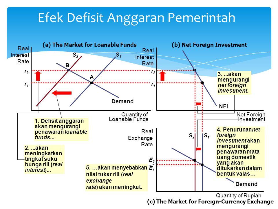 Efek Defisit Anggaran pada Pasar Loanable Funds Defisit anggaran pemerintah akan mengurangin national saving, yang akan......
