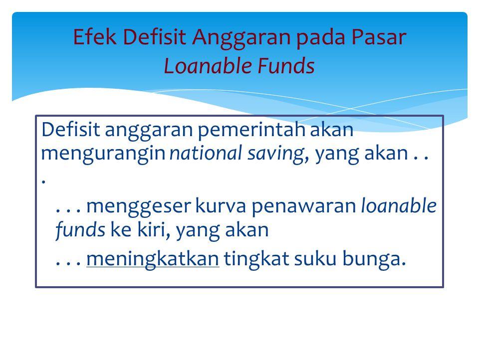 Efek Defisit Anggaran pada Pasar Loanable Funds Defisit anggaran pemerintah akan mengurangin national saving, yang akan...... menggeser kurva penawara