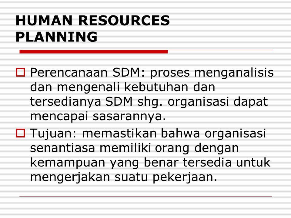 HUMAN RESOURCES PLANNING  Perencanaan SDM: proses menganalisis dan mengenali kebutuhan dan tersedianya SDM shg. organisasi dapat mencapai sasarannya.