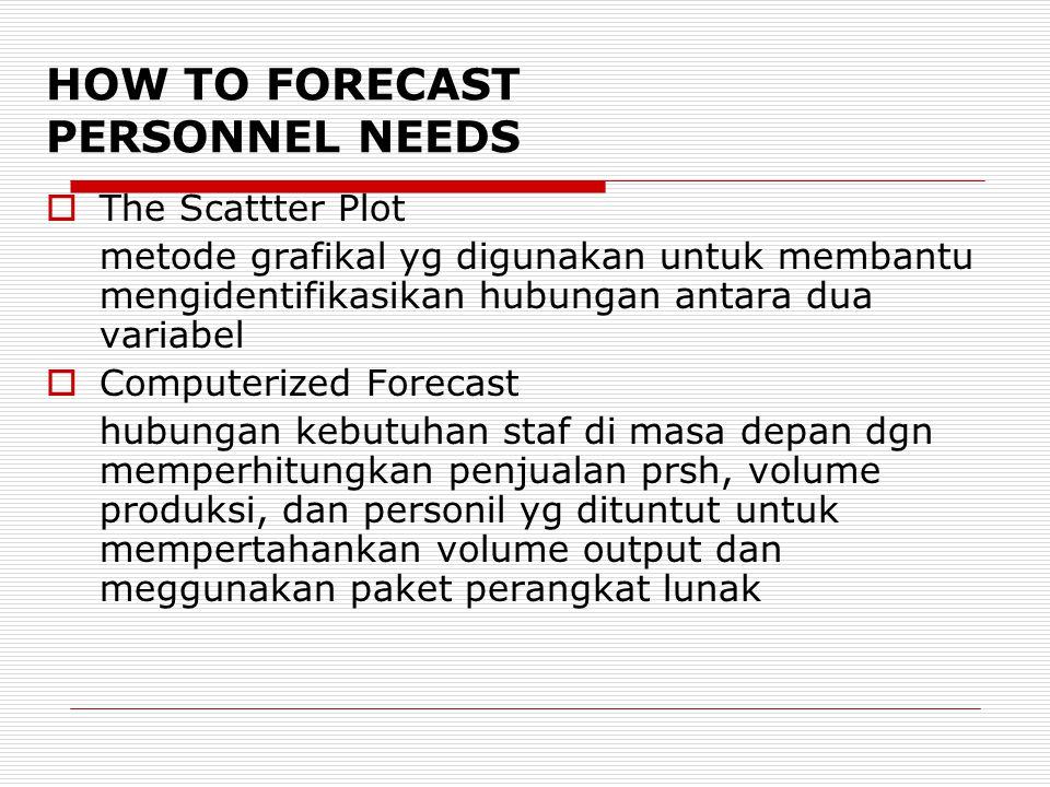 HOW TO FORECAST PERSONNEL NEEDS  The Scattter Plot metode grafikal yg digunakan untuk membantu mengidentifikasikan hubungan antara dua variabel  Com