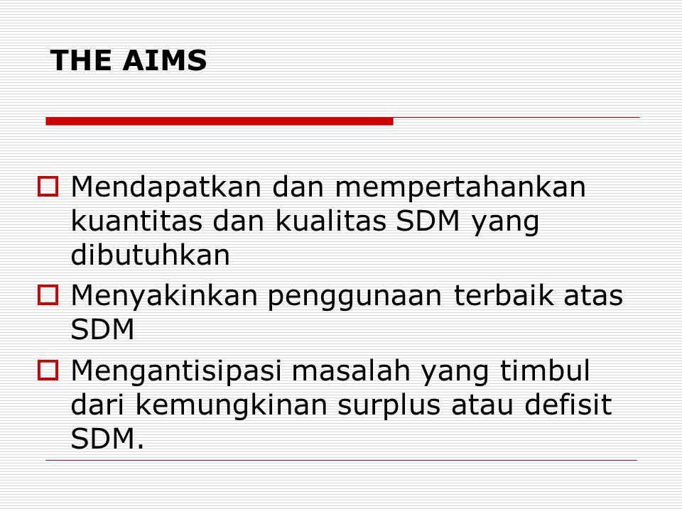 THE AIMS  Mendapatkan dan mempertahankan kuantitas dan kualitas SDM yang dibutuhkan  Menyakinkan penggunaan terbaik atas SDM  Mengantisipasi masalah yang timbul dari kemungkinan surplus atau defisit SDM.