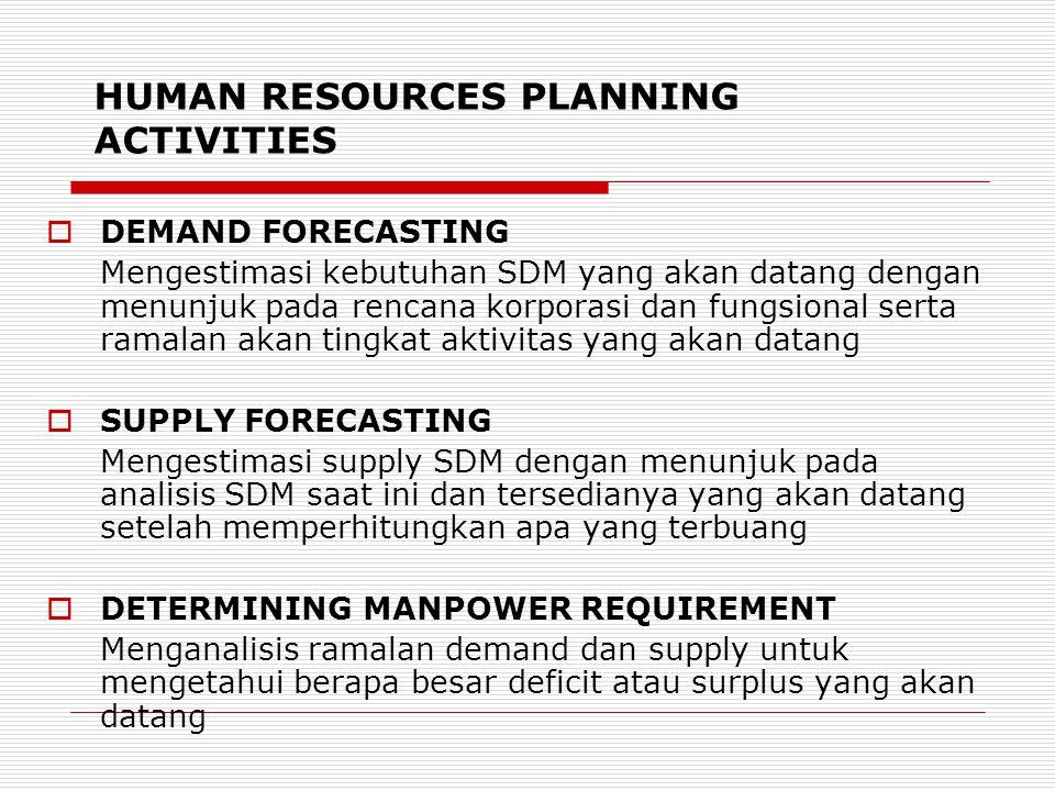 HUMAN RESOURCES PLANNING ACTIVITIES  DEMAND FORECASTING Mengestimasi kebutuhan SDM yang akan datang dengan menunjuk pada rencana korporasi dan fungsional serta ramalan akan tingkat aktivitas yang akan datang  SUPPLY FORECASTING Mengestimasi supply SDM dengan menunjuk pada analisis SDM saat ini dan tersedianya yang akan datang setelah memperhitungkan apa yang terbuang  DETERMINING MANPOWER REQUIREMENT Menganalisis ramalan demand dan supply untuk mengetahui berapa besar deficit atau surplus yang akan datang