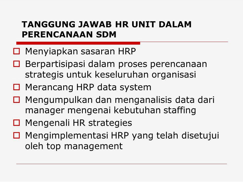 TANGGUNG JAWAB HR UNIT DALAM PERENCANAAN SDM  Menyiapkan sasaran HRP  Berpartisipasi dalam proses perencanaan strategis untuk keseluruhan organisasi  Merancang HRP data system  Mengumpulkan dan menganalisis data dari manager mengenai kebutuhan staffing  Mengenali HR strategies  Mengimplementasi HRP yang telah disetujui oleh top management