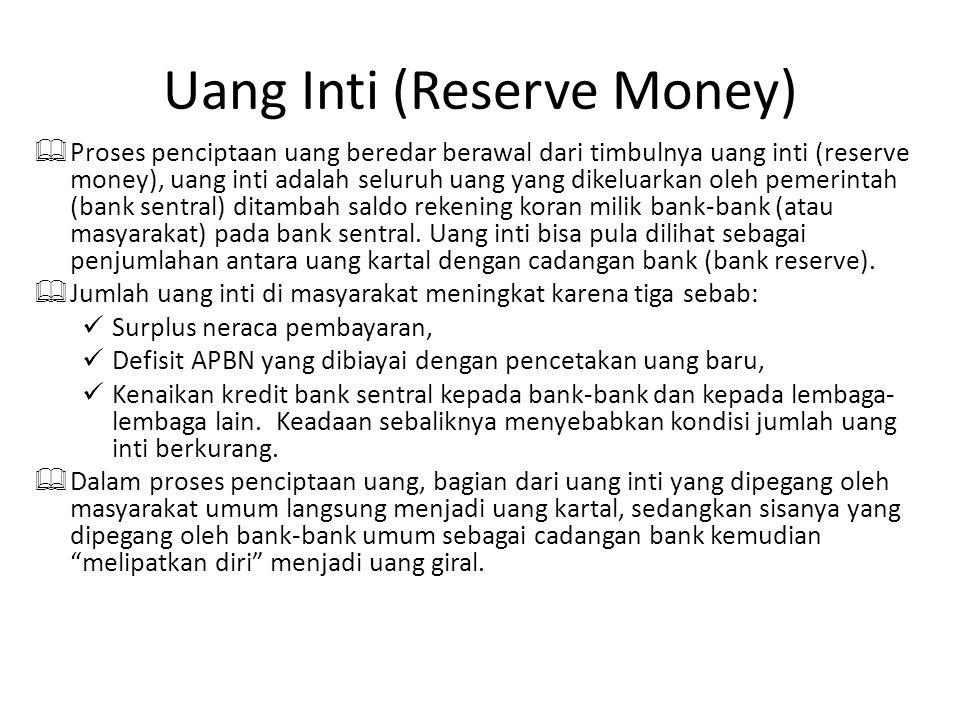 Uang Inti (reserve money) Uang yang dikeluarkan oleh Bank Sentral (Pemerintah) Saldo Rekening Koran (Giro) Pada Bank Sentral Di Masyarakat Umum Di Bank UmumMilik Bank-Bank Uang Kartal + Cadangan Bank Sebagai Jaminan Rekening Giro pada Bank Milik Masyarakat Jumlah Uang Beredar (JUB) +