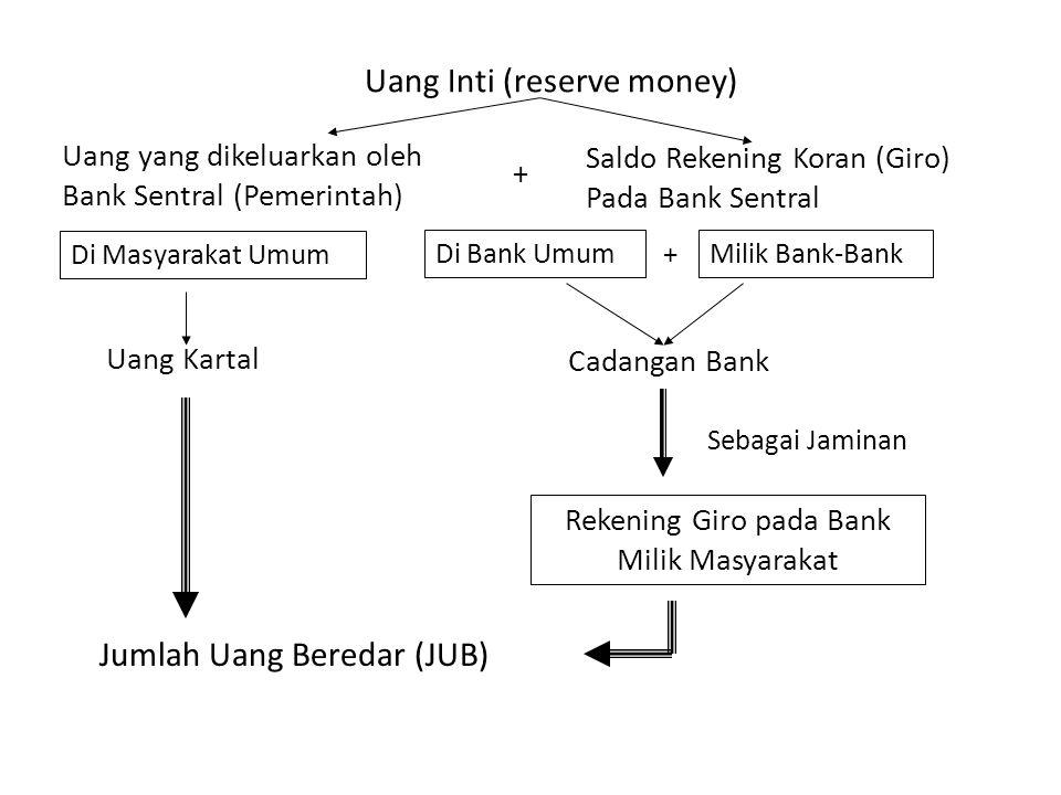 Uang Inti (reserve money) Uang yang dikeluarkan oleh Bank Sentral (Pemerintah) Saldo Rekening Koran (Giro) Pada Bank Sentral Di Masyarakat Umum Di Ban
