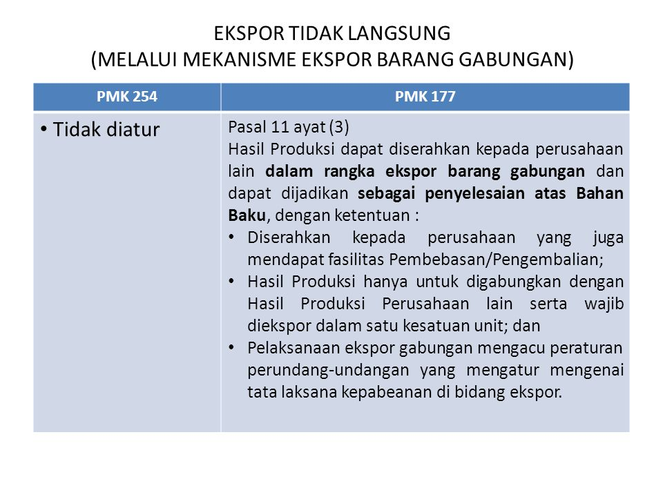 EKSPOR TIDAK LANGSUNG (MELALUI MEKANISME EKSPOR BARANG GABUNGAN) PMK 254PMK 177 Tidak diatur Pasal 11 ayat (3) Hasil Produksi dapat diserahkan kepada perusahaan lain dalam rangka ekspor barang gabungan dan dapat dijadikan sebagai penyelesaian atas Bahan Baku, dengan ketentuan : Diserahkan kepada perusahaan yang juga mendapat fasilitas Pembebasan/Pengembalian; Hasil Produksi hanya untuk digabungkan dengan Hasil Produksi Perusahaan lain serta wajib diekspor dalam satu kesatuan unit; dan Pelaksanaan ekspor gabungan mengacu peraturan perundang-undangan yang mengatur mengenai tata laksana kepabeanan di bidang ekspor.