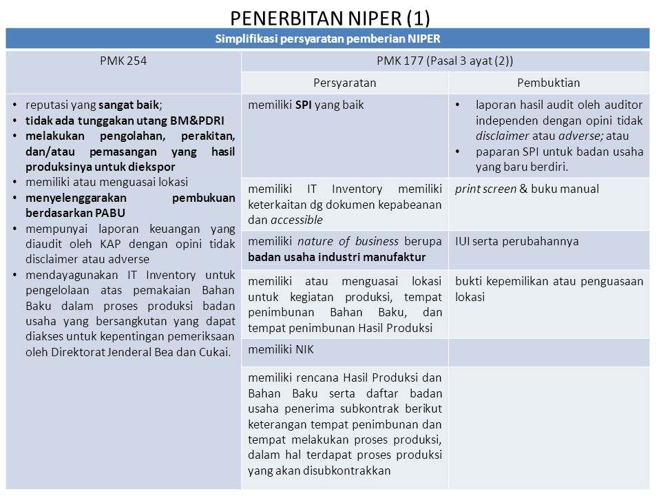 PENERBITAN NIPER (2) HalPMK 254PMK 177 Penyampaian permohonan NIPER Pengembalian Pasal 3 ayat (3) diajukan kepada Kepala Kantor Wilayah atau KPU, dengan melampirkan dokumen yang dipersyaratkan.