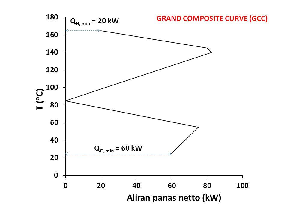 Q H, min = 20 kW GRAND COMPOSITE CURVE (GCC)