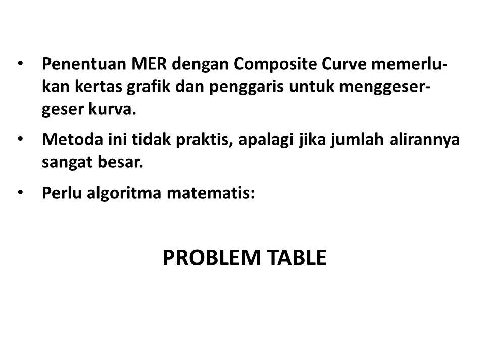 Penentuan MER dengan Composite Curve memerlu- kan kertas grafik dan penggaris untuk menggeser- geser kurva.