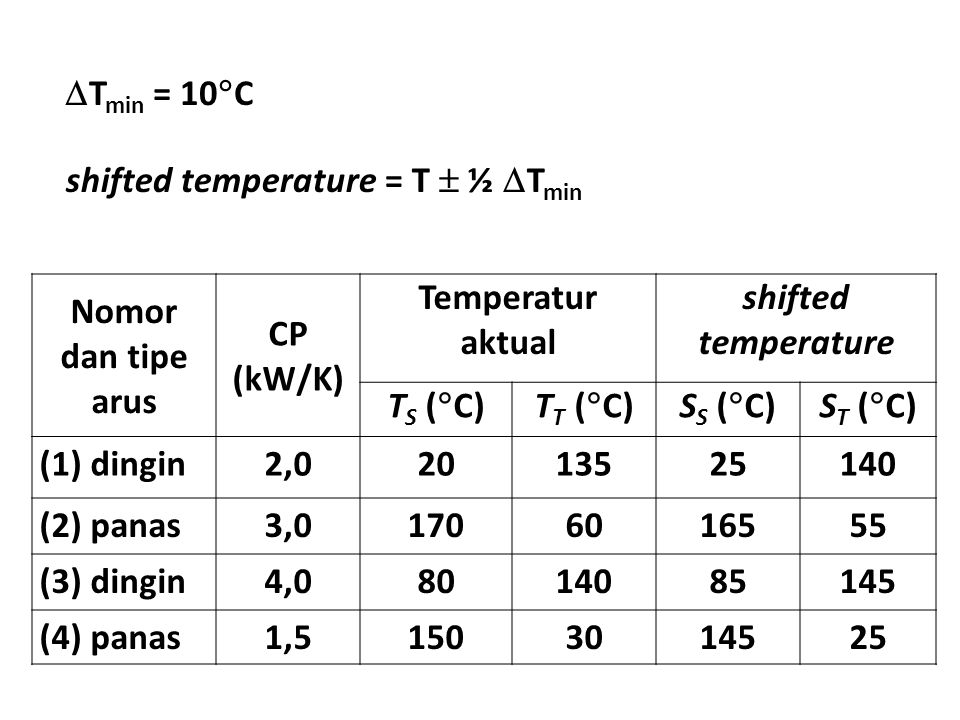 Nomor dan tipe arus CP (kW/K) Temperatur aktual shifted temperature T S (  C)T T (  C)S S (  C)S T (  C) (1) dingin2,02013525140 (2) panas3,01706016555 (3) dingin4,08014085145 (4) panas1,51503014525  T min = 10  C shifted temperature = T  ½  T min