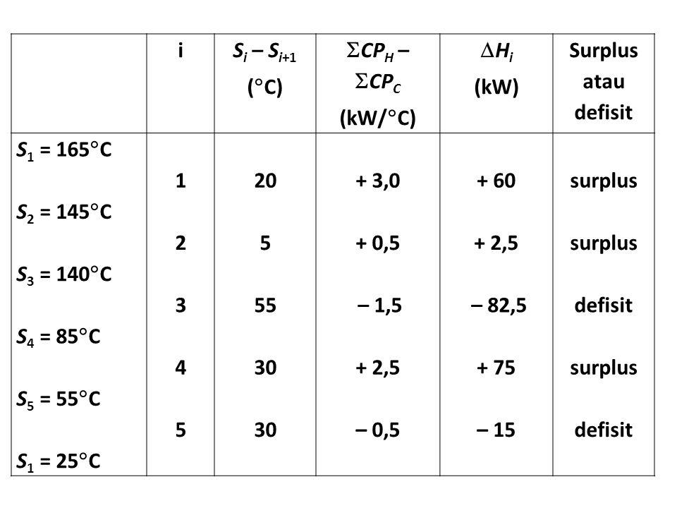 i S i – S i+1 (  C)  CP H –  CP C (kW/  C)  H i (kW) Surplus atau defisit S 1 = 165  C 120+ 3,0+ 60surplus S 2 = 145  C 25+ 0,5+ 2,5surplus S 3 = 140  C 355– 1,5– 82,5defisit S 4 = 85  C 430+ 2,5+ 75surplus S 5 = 55  C 530– 0,5– 15defisit S 1 = 25  C
