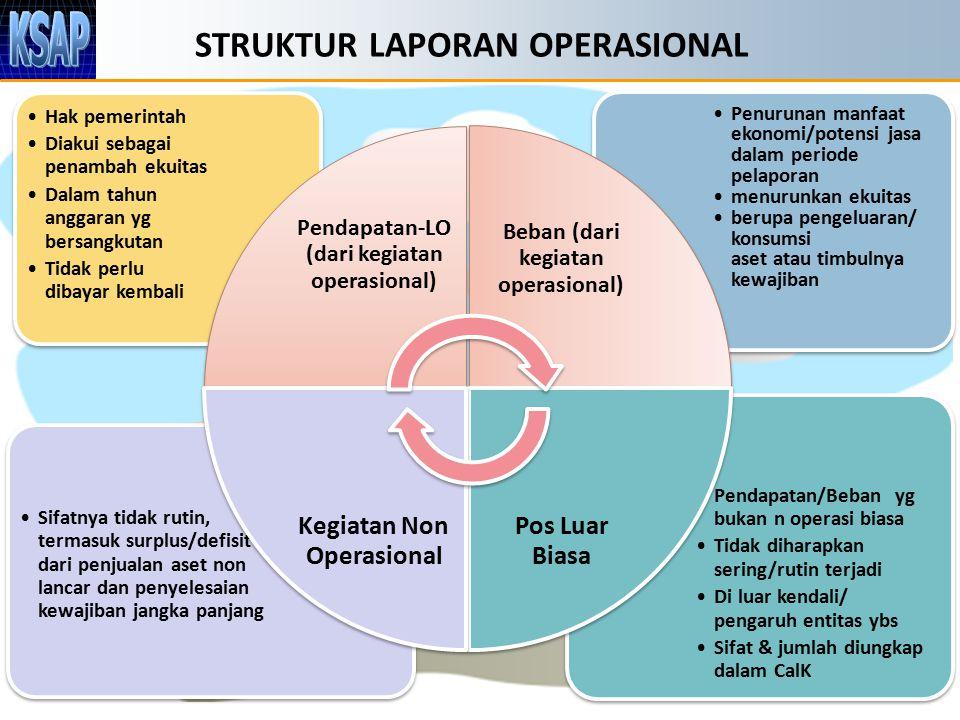 STRUKTUR LAPORAN OPERASIONAL 11 Pendapatan/Beban yg bukan n operasi biasa Tidak diharapkan sering/rutin terjadi Di luar kendali/ pengaruh entitas ybs