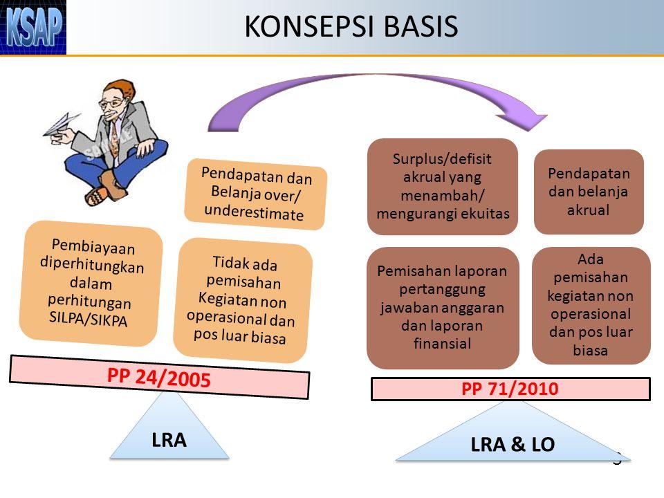 KONSEPSI BASIS 3 Tidak ada pemisahan Kegiatan non operasional dan pos luar biasa Pendapatan dan Belanja over/ underestimate Pembiayaan diperhitungkan