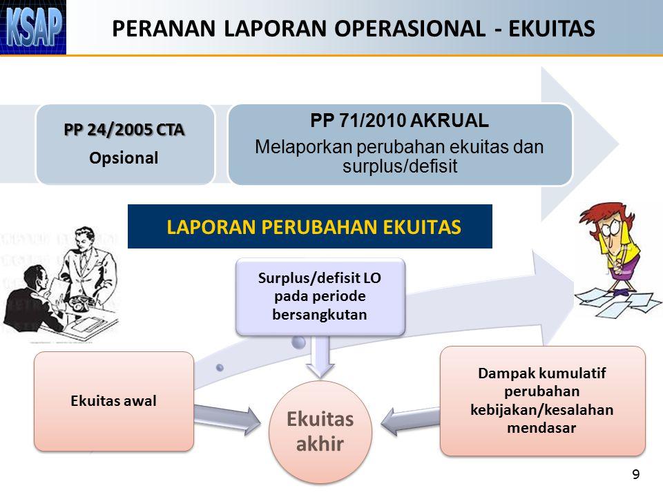 PERANAN LAPORAN OPERASIONAL - EKUITAS 9 Ekuitas akhir Ekuitas awal Surplus/defisit LO pada periode bersangkutan Dampak kumulatif perubahan kebijakan/k