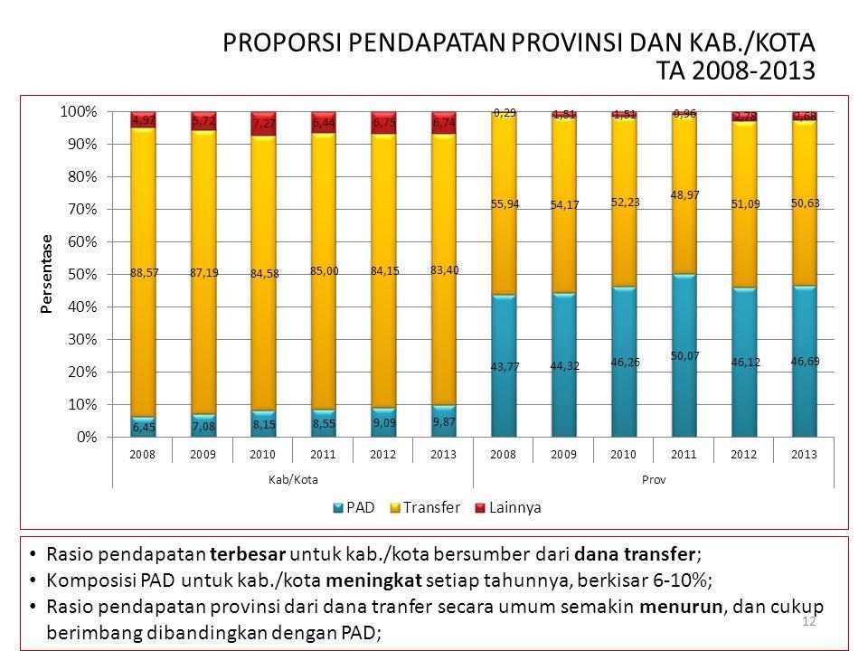 PROPORSI PENDAPATAN PROVINSI DAN KAB./KOTA TA 2008-2013 Rasio pendapatan terbesar untuk kab./kota bersumber dari dana transfer; Komposisi PAD untuk ka
