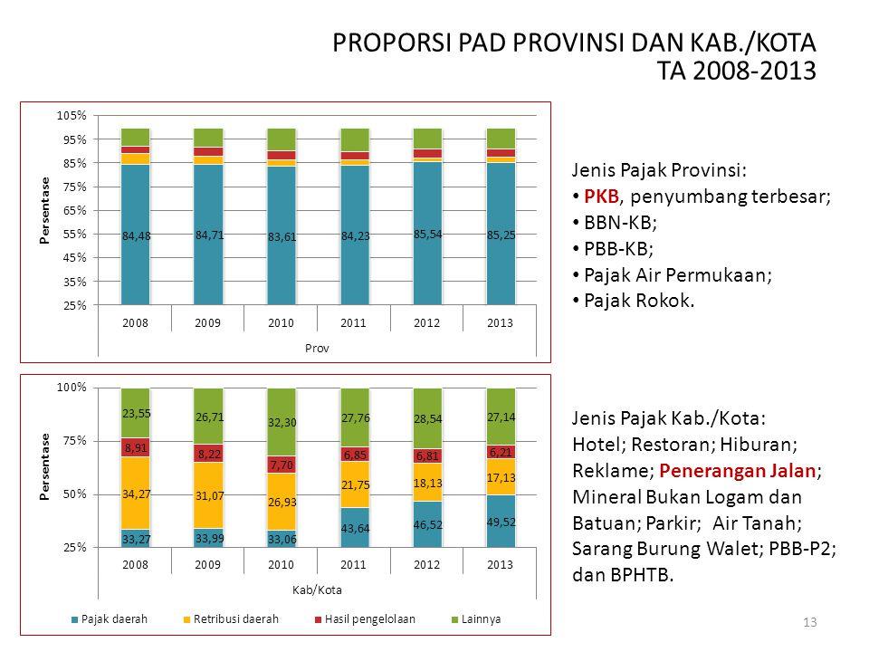 13 PROPORSI PAD PROVINSI DAN KAB./KOTA TA 2008-2013 Jenis Pajak Provinsi: PKB, penyumbang terbesar; BBN-KB; PBB-KB; Pajak Air Permukaan; Pajak Rokok.