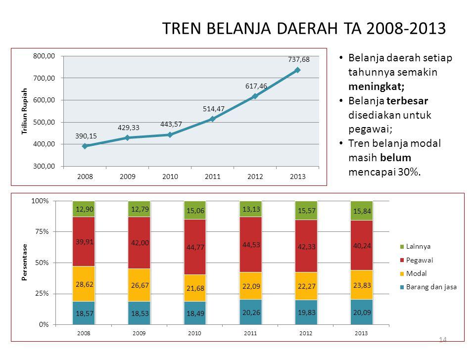 TREN BELANJA DAERAH TA 2008-2013 Belanja daerah setiap tahunnya semakin meningkat; Belanja terbesar disediakan untuk pegawai; Tren belanja modal masih