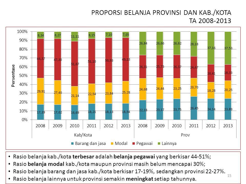 PROPORSI BELANJA PROVINSI DAN KAB./KOTA TA 2008-2013 Rasio belanja kab./kota terbesar adalah belanja pegawai yang berkisar 44-51%; Rasio belanja modal