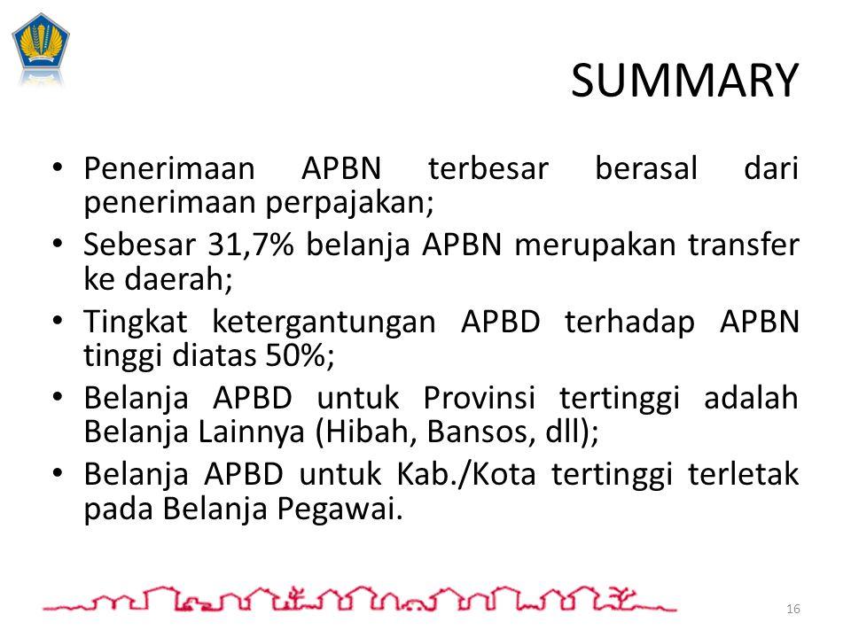 SUMMARY Penerimaan APBN terbesar berasal dari penerimaan perpajakan; Sebesar 31,7% belanja APBN merupakan transfer ke daerah; Tingkat ketergantungan A