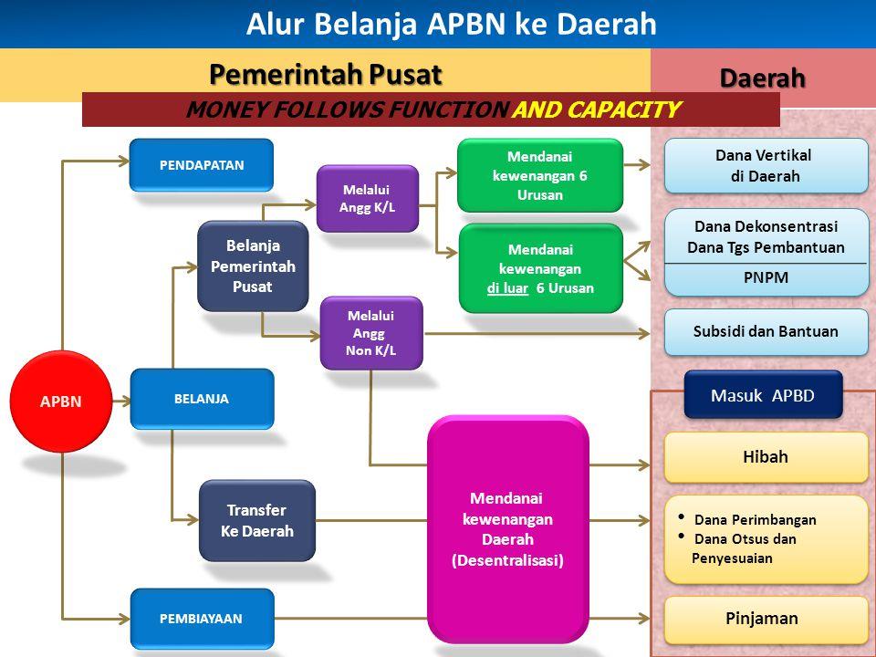 Dana ke Daerah = 693.07 (61,54%) Total Belanja = Rp1.726,20 T Belanja APBN-P 2013 (Triliun Rupiah) Belanja APBN-P 2013 (Triliun Rupiah) Sumber : APBN-P2013 Melalui Angg.K/L dan APP (Program Nasional) Melalui APP (Subsidi) Melalui Angg.