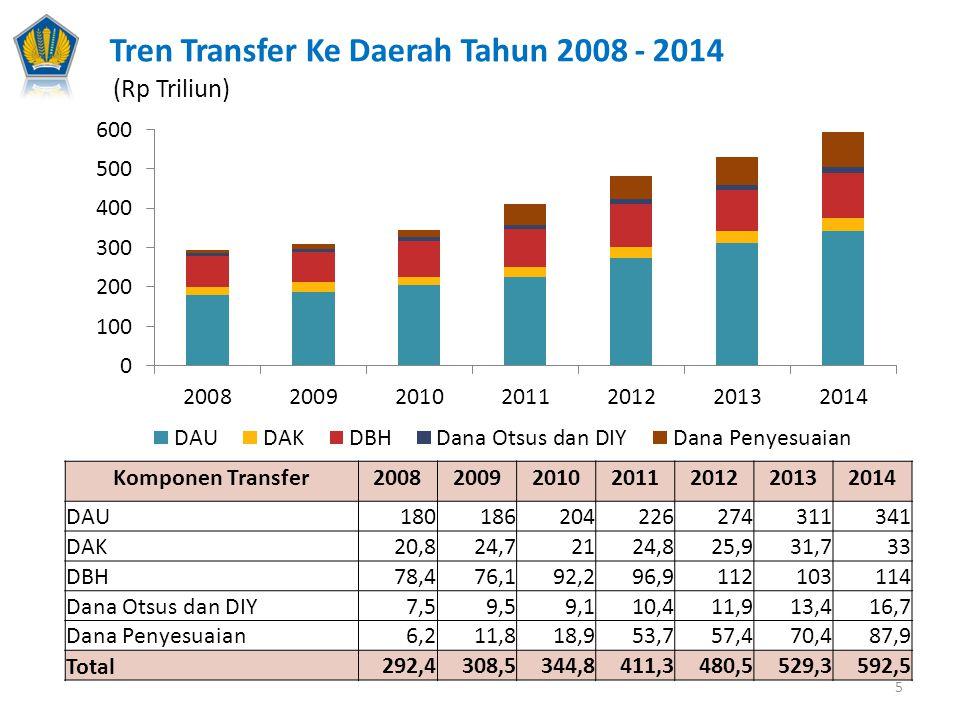 Tren Transfer Ke Daerah Tahun 2008 - 2014 (Rp Triliun) Komponen Transfer2008200920102011201220132014 DAU180186204226274311341 DAK20,824,72124,825,931,